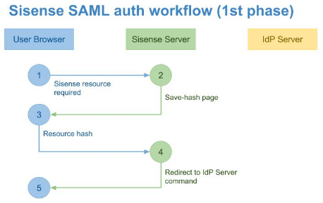 phase1 1 sso via saml 2 0 sisense documentation