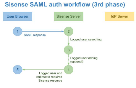 SSO via SAML 2 0 | Sisense | Documentation